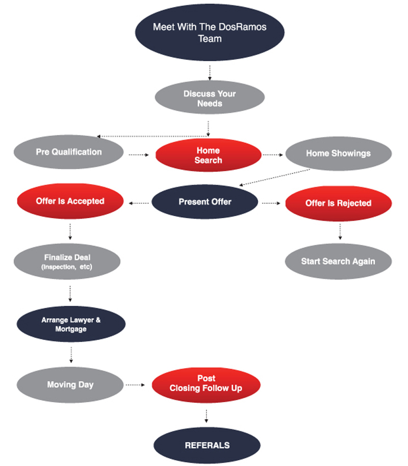 Buying Flow Chart 2